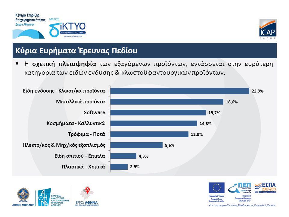 Κύρια Ευρήματα Έρευνας Πεδίου  Η σχετική πλειοψηφία των εξαγόμενων προϊόντων, εντάσσεται στην ευρύτερη κατηγορία των ειδών ένδυσης & κλωστοϋφαντουργικών προϊόντων.