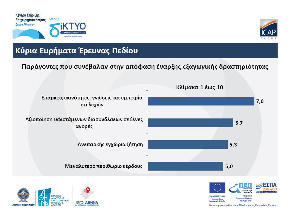 Κύρια Ευρήματα Έρευνας Πεδίου Παράγοντες που συνέβαλαν στην απόφαση έναρξης εξαγωγικής δραστηριότητας Κλίμακα 1 έως 10