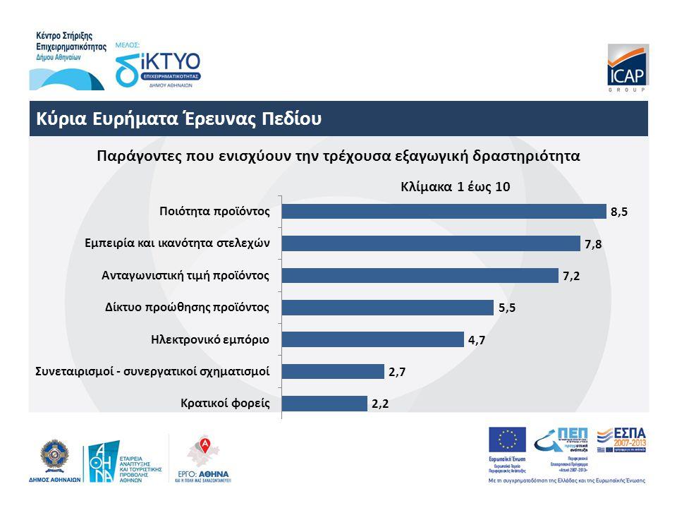 Κύρια Ευρήματα Έρευνας Πεδίου Παράγοντες που ενισχύουν την τρέχουσα εξαγωγική δραστηριότητα Κλίμακα 1 έως 10