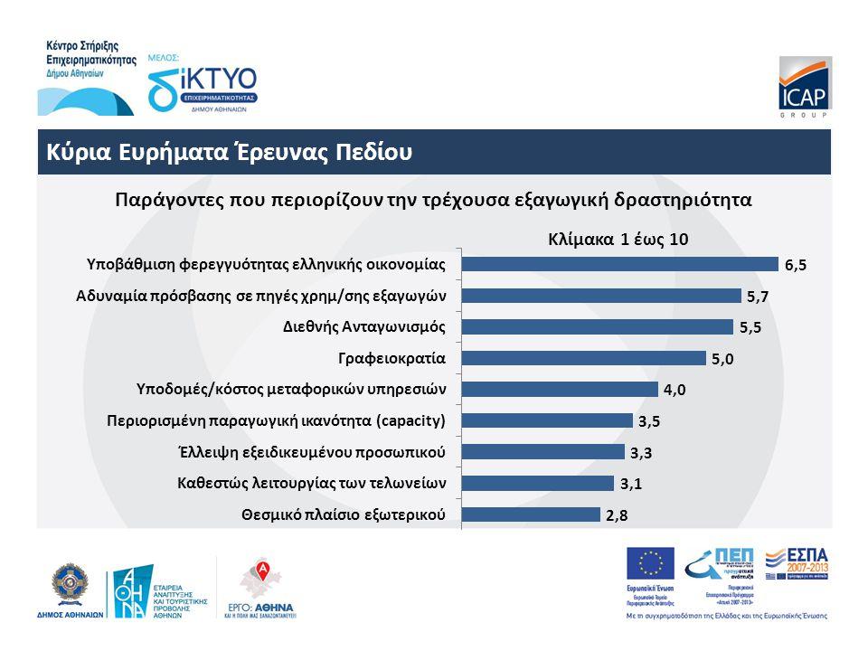 Κύρια Ευρήματα Έρευνας Πεδίου Παράγοντες που περιορίζουν την τρέχουσα εξαγωγική δραστηριότητα Κλίμακα 1 έως 10
