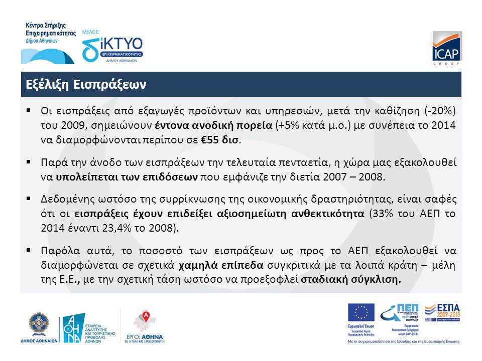  Οι εισπράξεις από εξαγωγές προϊόντων και υπηρεσιών, μετά την καθίζηση (-20%) του 2009, σημειώνουν έντονα ανοδική πορεία (+5% κατά μ.ο.) με συνέπεια το 2014 να διαμορφώνονται περίπου σε €55 δισ.