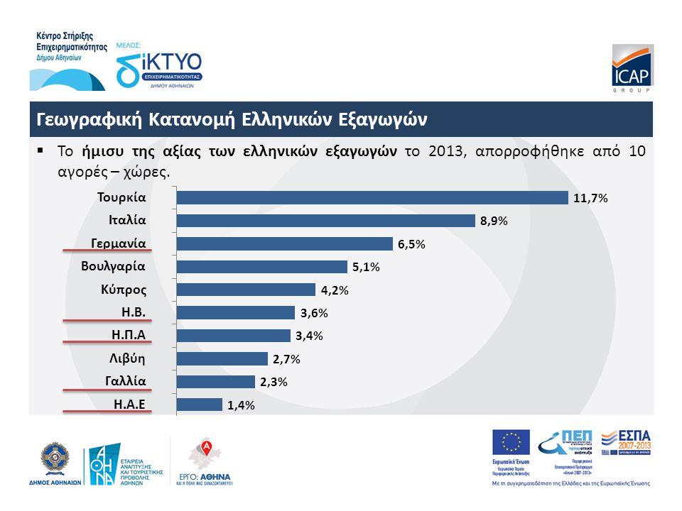 Γεωγραφική Κατανομή Ελληνικών Εξαγωγών  Το ήμισυ της αξίας των ελληνικών εξαγωγών το 2013, απορροφήθηκε από 10 αγορές – χώρες.