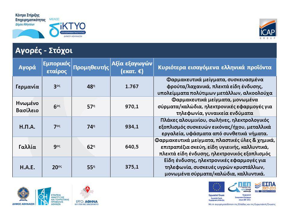 Αγορές - Στόχοι Αγορά Εμπορικός εταίρος Προμηθευτής Αξία εξαγωγών (εκατ.