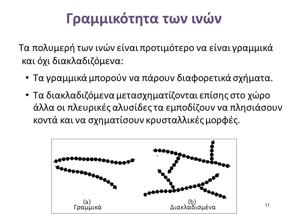 Γραμμικότητα των ινών Τα πολυμερή των ινών είναι προτιμότερο να είναι γραμμικά και όχι διακλαδιζόμενα: Τα γραμμικά μπορούν να πάρουν διαφορετικά σχήμα