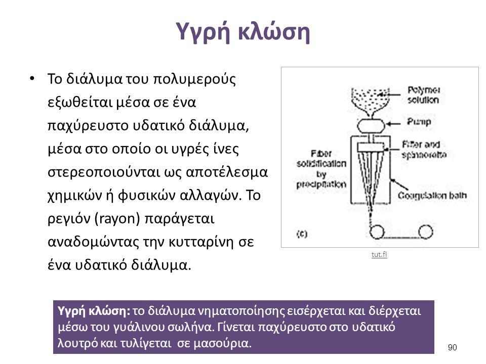 Υγρή κλώση Το διάλυμα του πολυμερούς εξωθείται μέσα σε ένα παχύρευστο υδατικό διάλυμα, μέσα στο οποίο οι υγρές ίνες στερεοποιούνται ως αποτέλεσμα χημι