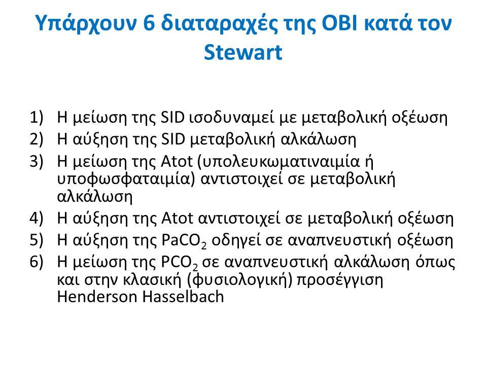 Υπάρχουν 6 διαταραχές της ΟΒΙ κατά τον Stewart 1)H μείωση της SID ισοδυναμεί με μεταβολική οξέωση 2)H αύξηση της SID μεταβολική αλκάλωση 3)Η μείωση τη