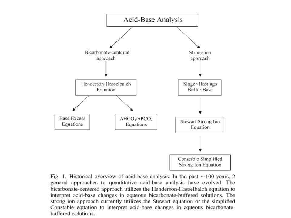Σκοπός Α) Περιγραφή των διαταραχών της οξεοβασικής ισορροπίας που προκαλείται από τη χορήγηση διαλυμάτων – Κρυσταλλοειδή NaCl NaCl Ringers Lactate Ringers Lactate Γλυκόζη Γλυκόζη – Κολλοειδή Λευκωματίνη Gelofusin, tetraspan, voluven κ.ά Β) Ορθή χρήση των διττανθρακικών διαλυμάτων.