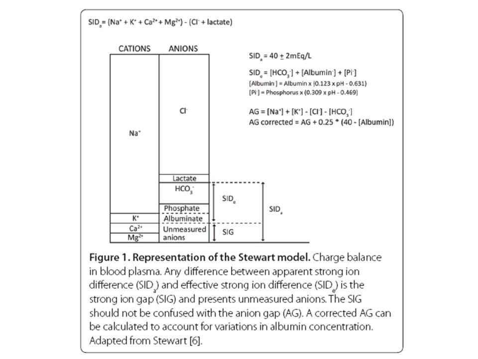 Ενδείξεις χορήγησης διττανθρακικών Η θεραπεία με διττανθρακικά ενδείκνυται όταν το αρτηριακό pH μειωθεί κάτω από 7, αλλά ο κανόνας αυτός δεν είναι απόλυτος και πρέπει να εξατομικεύεται Έτσι σε ύπαρξη σοβαρής καρδιακής νόσου η χορήγηση διττανθρακικών μπορεί να αρχίζει και με υψηλότερο pH (7,1-7,2).