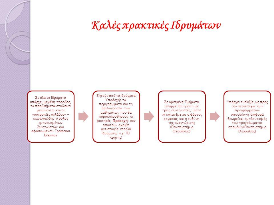ΠΡΟΤΑΣΕΙΣ (1) - Δημιουργία ιστοσελίδας συνεργασίας των Γραφείων Erasmus όλων των Ελληνικών Ιδρυμάτων Ανώτατης Εκ π αίδευσης - Ανταλλαγή α π όψεων Ε π ισήμανση καλών π ρακτικών Να τονιστεί η θεσμική ευθύνη του Ιδρύματος : υ π εύθυνο να καταστεί σαφής η αναγκαιότητα αναγνώρισης και να οριστούν οι κατευθυντήριες γραμμές Ανάγκη εφαρμογής της σχετικής νομοθεσίας