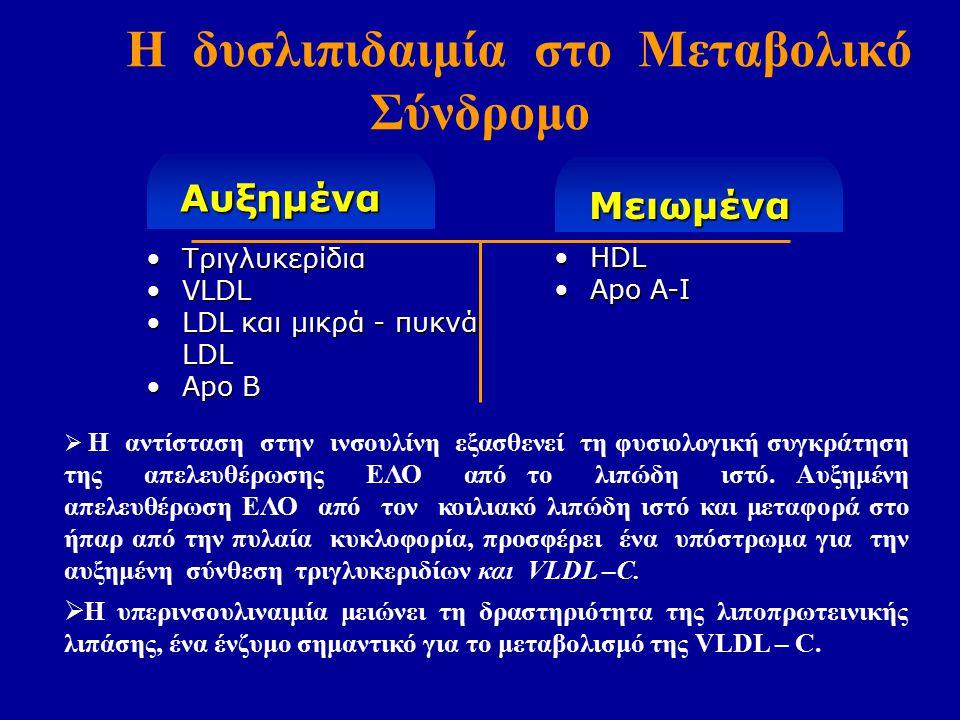 Αυξημένα Η δυσλιπιδαιμία στο Μεταβολικό Σύνδρομο Μειωμένα ΤριγλυκερίδιαΤριγλυκερίδια VLDLVLDL LDL και μικρά - πυκνά LDLLDL και μικρά - πυκνά LDL Apo BApo B HDLHDL Apo A-IApo A-I  Η αντίσταση στην ινσουλίνη εξασθενεί τη φυσιολογική συγκράτηση της απελευθέρωσης ΕΛΟ από το λιπώδη ιστό.