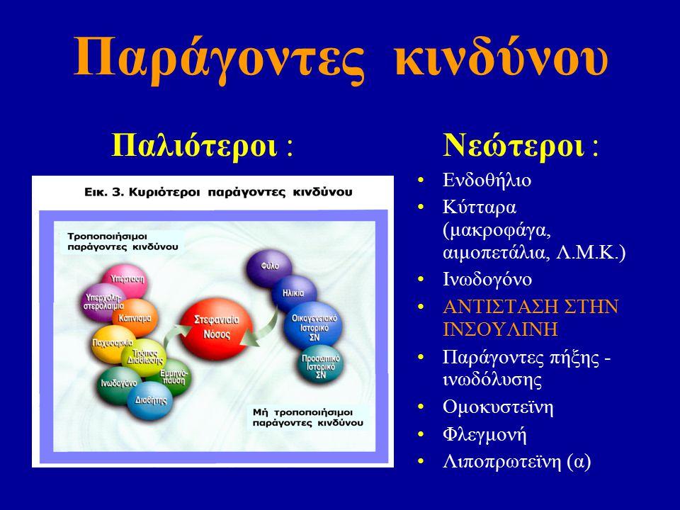 Παράγοντες κινδύνου Παλιότεροι :Νεώτεροι : Ενδοθήλιο Κύτταρα (μακροφάγα, αιμοπετάλια, Λ.Μ.Κ.) Ινωδογόνο ΑΝΤΙΣΤΑΣΗ ΣΤΗΝ ΙΝΣΟΥΛΙΝΗ Παράγοντες πήξης - ινωδόλυσης Ομοκυστεϊνη Φλεγμονή Λιποπρωτεϊνη (α)