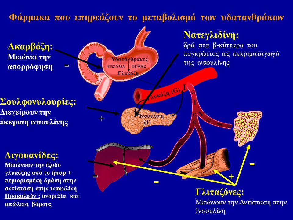 Φάρμακα που επηρεάζουν το μεταβολισμό των υδατανθράκων Γλυκόζη (G) Υδατάνθρακες Γλυκόζη ΕΝΖΥΜΑΠΕΨΗΣ Ινσουλίνη (I) I Ακαρβόζη: Μειώνει την απορρόφηση - Σουλφονυλουρίες: Διεγείρουν την έκκριση ινσουλίνης+ Διγουανίδες: Μειώνουν την έξοδο γλυκόζης από το ήπαρ + περιορισμένη δράση στην αντίσταση στην ινσουλίνη Προκαλούν : ανορεξία και απώλεια βάρους- Γλιταζόνες: Μειώνουν την Αντίσταση στην Ινσουλίνη - + - I I I I I I I G G G G G G G G I G G G Νατεγλιδίνη: δρά στα β-κύτταρα του παγκρέατος ως εκκριματαγωγό της ινσουλίνης