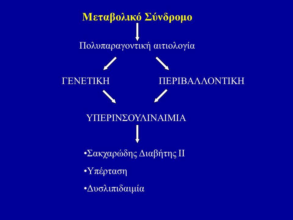 Μεταβολικό Σύνδρομο Πολυπαραγοντική αιτιολογία ΓΕΝΕΤΙΚΗΠΕΡΙΒΑΛΛΟΝΤΙΚΗ ΥΠΕΡΙΝΣΟΥΛΙΝΑΙΜΙΑ Σακχαρώδης Διαβήτης ΙΙ Υπέρταση Δυσλιπιδαιμία