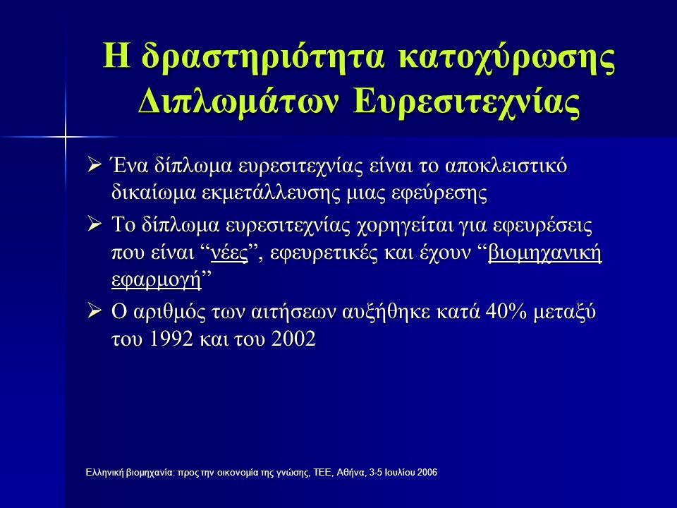 Ελληνική βιομηχανία: προς την οικονομία της γνώσης, ΤΕΕ, Αθήνα, 3-5 Ιουλίου 2006 Πλεονεκτήματα και μειονεκτήματα των Διπλωμάτων Ευρεσιτεχνίας  Θετική επίπτωση στην καινοτομία: ανταγωνιστικό πλεονέκτημα στην επιχείρηση, διάχυση τεχνολογίας  Αρνητική επίπτωση στη διάχυση και στον ανταγωνισμό: εμποδίζεται η πρόσβαση σε βασική γνώση, δημιουργία προσωρινών μονοπωλίων