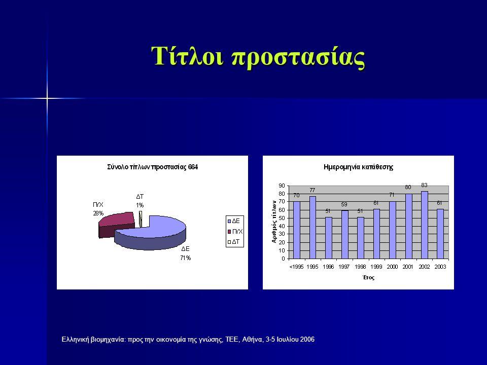 Ελληνική βιομηχανία: προς την οικονομία της γνώσης, ΤΕΕ, Αθήνα, 3-5 Ιουλίου 2006 Ταξινόμηση με βάση το τμήμα του κωδικού διεθνούς ταξινόμησης ( IPC) A.Είδη απαραίτητα για τον άνθρωπο B.Λειτουργίες και μεταφορές C.Χημεία, μεταλλουργία D.Κλωστοϋφαντουργία, χαρτικά E.Δομικές κατασκευές F.Μηχανολογία, φωτισμός, θέρμανση, όπλα, εκρηκτικά G.Φυσική H.Ηλεκτρισμός