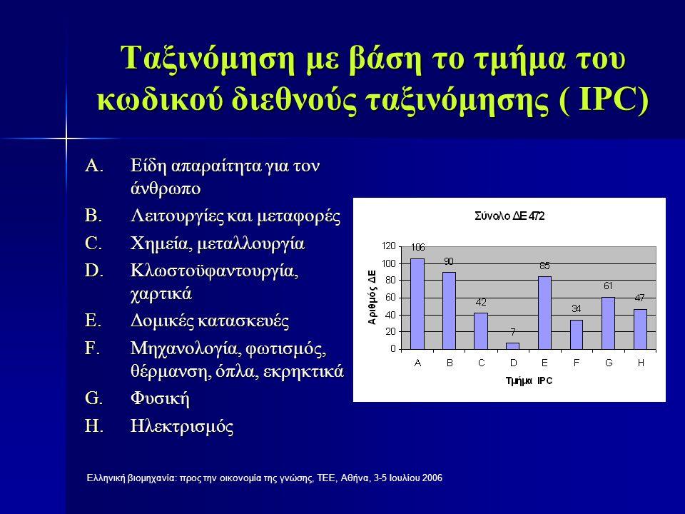 Ελληνική βιομηχανία: προς την οικονομία της γνώσης, ΤΕΕ, Αθήνα, 3-5 Ιουλίου 2006 Ταξινόμηση των τίτλων με βάση τους δικαιούχους