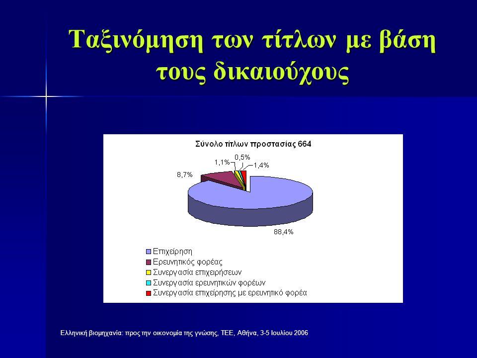 Ελληνική βιομηχανία: προς την οικονομία της γνώσης, ΤΕΕ, Αθήνα, 3-5 Ιουλίου 2006 Ανάλυση των δικαιούχων