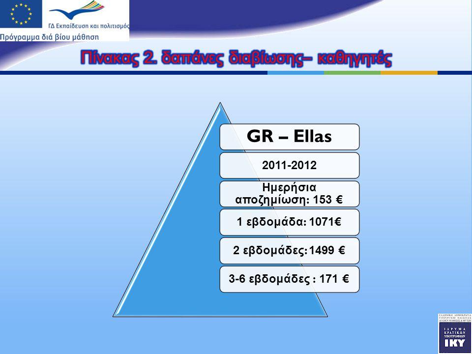 GR – Ellas 2011-2012 Ημερήσια α π οζημίωση : 153 € 1 εβδομάδα : 1071€2 εβδομάδες : 1499 €3-6 εβδομάδες : 171 €