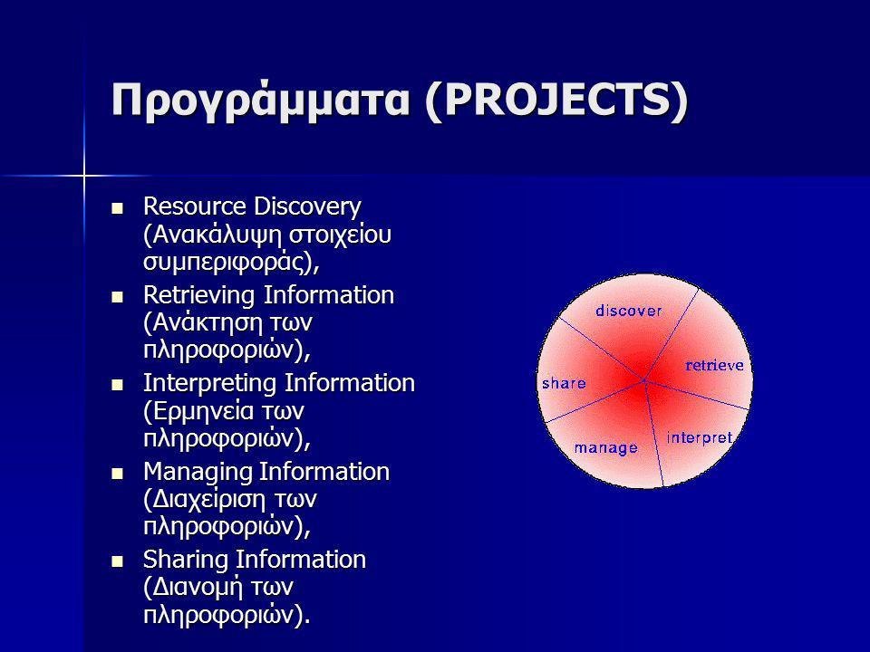Προγράμματα (PROJECTS) Resource Discovery (Ανακάλυψη στοιχείου συμπεριφοράς), Resource Discovery (Ανακάλυψη στοιχείου συμπεριφοράς), Retrieving Information (Ανάκτηση των πληροφοριών), Retrieving Information (Ανάκτηση των πληροφοριών), Interpreting Information (Ερμηνεία των πληροφοριών), Interpreting Information (Ερμηνεία των πληροφοριών), Managing Information (Διαχείριση των πληροφοριών), Managing Information (Διαχείριση των πληροφοριών), Sharing Information (Διανομή των πληροφοριών).