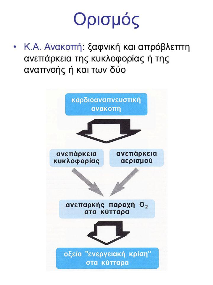 Ορισμός Κ.Α. Ανακοπή: ξαφνική και απρόβλεπτη ανεπάρκεια της κυκλοφορίας ή της αναπνοής ή και των δύο