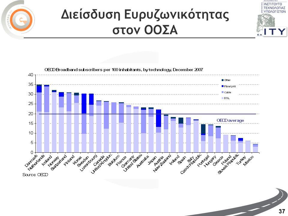 37 Διείσδυση Ευρυζωνικότητας στον ΟΟΣΑ