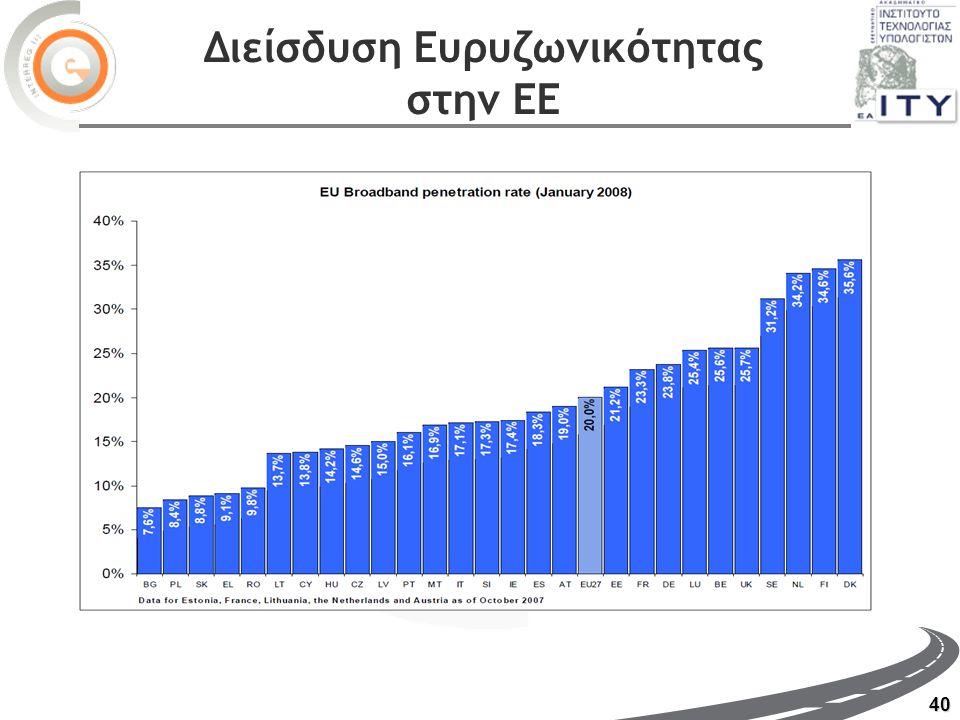 40 Διείσδυση Ευρυζωνικότητας στην ΕΕ