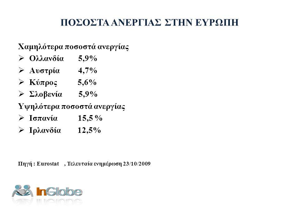 ΠΟΣΟΣΤΑ ΑΝΕΡΓΙΑΣ ΣΤΗΝ ΕΥΡΩΠΗ Χαμηλότερα ποσοστά ανεργίας  Ολλανδία 5,9%  Αυστρία 4,7%  Κύπρος 5,6%  Σλοβενία 5,9% Υψηλότερα ποσοστά ανεργίας  Ισπ