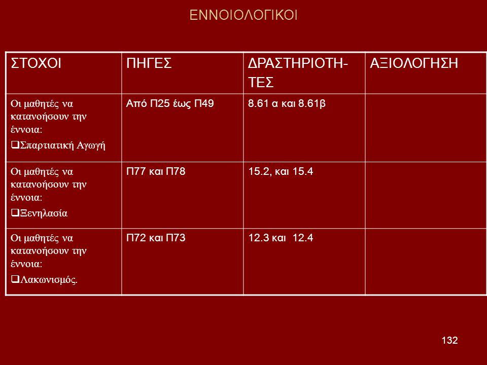 132 ΕΝΝΟΙΟΛΟΓΙΚΟΙ ΣΤΟΧΟΙΠΗΓΕΣΔΡΑΣΤΗΡΙΟΤΗ- ΤΕΣ ΑΞΙΟΛΟΓΗΣΗ Οι μαθητές να κατανοήσουν την έννοια:  Σπαρτιατική Αγωγή Από Π25 έως Π498.61 α και 8.61β Οι μαθητές να κατανοήσουν την έννοια:  Ξενηλασία Π77 και Π7815.2, και 15.4 Οι μαθητές να κατανοήσουν την έννοια:  Λακωνισμός.
