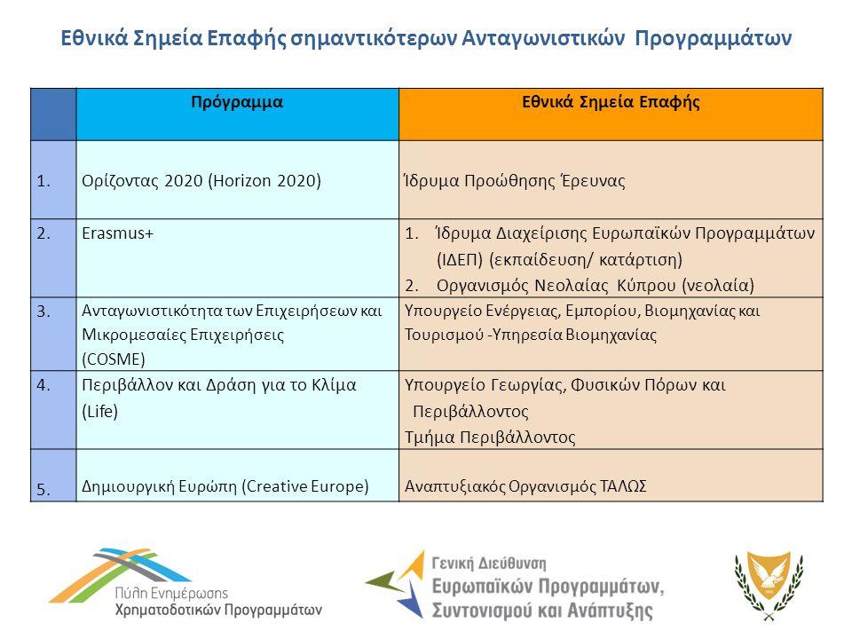 Εθνικά Σημεία Επαφής σημαντικότερων Ανταγωνιστικών Προγραμμάτων ΠρόγραμμαΕθνικά Σημεία Επαφής 1.