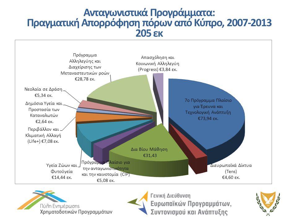 Ανταγωνιστικά Προγράμματα: Πραγματική Απορρόφηση πόρων από Κύπρο, 2007-2013 205 εκ