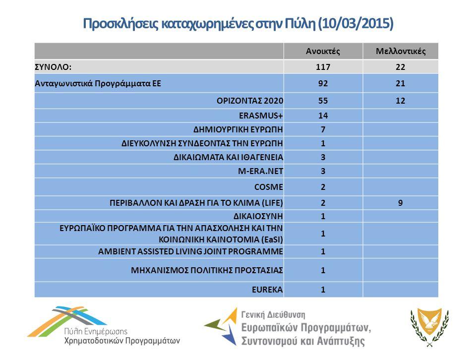 Προσκλήσεις καταχωρημένες στην Πύλη (10/03/2015) ΑνοικτέςΜελλοντικές ΣΥΝΟΛΟ:1172 Ανταγωνιστικά Προγράμματα ΕΕ92922121 ΟΡΙΖΟΝΤΑΣ 20205512 ERASMUS+14 ΔΗΜΙΟΥΡΓΙΚΗ ΕΥΡΩΠΗ7 ΔΙΕΥΚΟΛΥΝΣΗ ΣΥΝΔΕΟΝΤΑΣ ΤΗΝ ΕΥΡΩΠΗ1 ΔΙΚΑΙΩΜΑΤΑ ΚΑΙ ΙΘΑΓΕΝΕΙΑ3 M-ERA.NET3 COSME2 ΠΕΡΙΒΑΛΛΟΝ ΚΑΙ ΔΡΑΣΗ ΓΙΑ ΤΟ ΚΛΙΜΑ (LIFE)29 ΔΙΚΑΙΟΣΥΝΗ1 ΕΥΡΩΠΑΪΚΟ ΠΡΟΓΡΑΜΜΑ ΓΙΑ ΤΗΝ ΑΠΑΣΧΟΛΗΣΗ ΚΑΙ ΤΗΝ ΚΟΙΝΩΝΙΚΗ ΚΑΙΝΟΤΟΜΙΑ (EaSI) 1 AMBIENT ASSISTED LIVING JOINT PROGRAMME1 ΜΗΧΑΝΙΣΜΟΣ ΠΟΛΙΤΙΚΗΣ ΠΡΟΣΤΑΣΙΑΣ1 EUREKA1