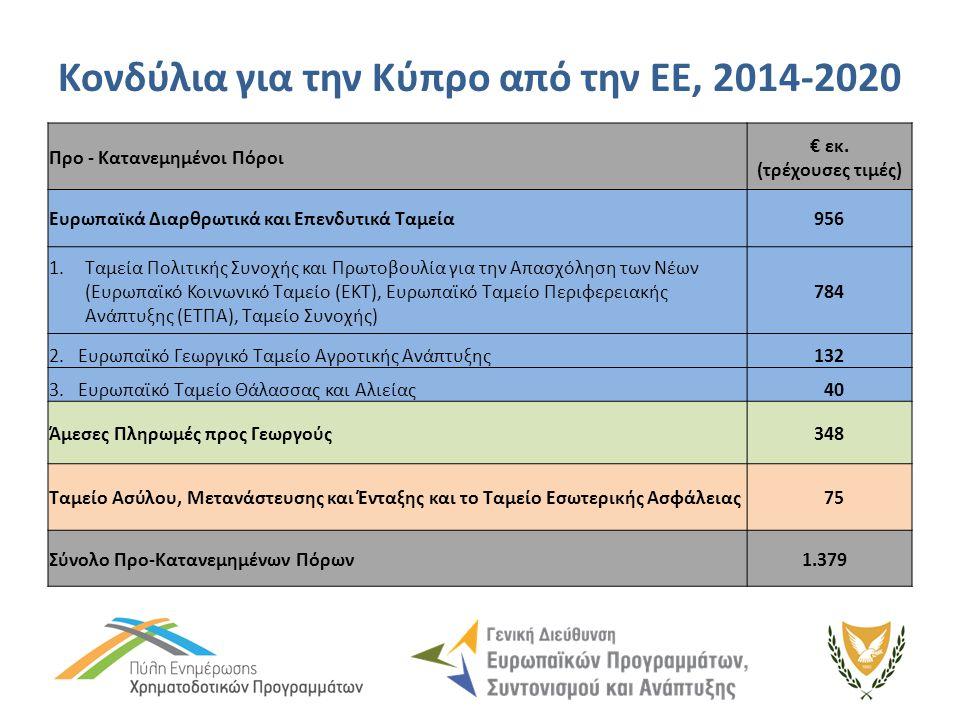 Κονδύλια για την Κύπρο από την ΕΕ, 2014-2020 Προ - Κατανεμημένοι Πόροι € εκ.