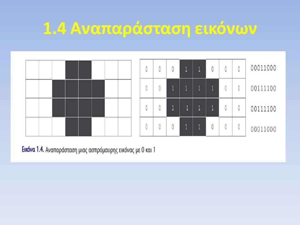 1.4 Αναπαράσταση εικόνων