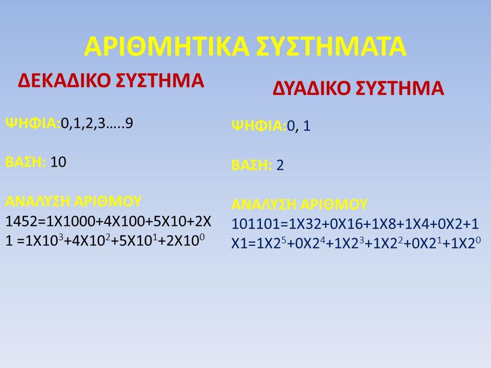 ΑΡΙΘΜΗΤΙΚΑ ΣΥΣΤΗΜΑΤΑ ΔΕΚΑΔΙΚΟ ΣΥΣΤΗΜΑ ΨΗΦΙΑ:0,1,2,3…..9 ΒΑΣΗ: 10 ΑΝΑΛΥΣΗ ΑΡΙΘΜΟΥ 1452=1Χ1000+4Χ100+5Χ10+2Χ 1 =1Χ10 3 +4Χ10 2 +5Χ10 1 +2Χ10 0 ΔΥΑΔΙΚΟ Σ
