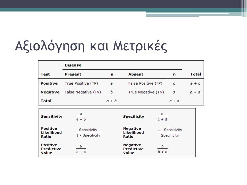 Αξιολόγηση και Μετρικές