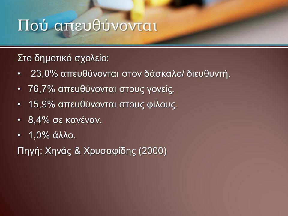 Πού απευθύνονται Στο δημοτικό σχολείο: 23,0% απευθύνονται στον δάσκαλο/ διευθυντή. 23,0% απευθύνονται στον δάσκαλο/ διευθυντή. 76,7% απευθύνονται στου