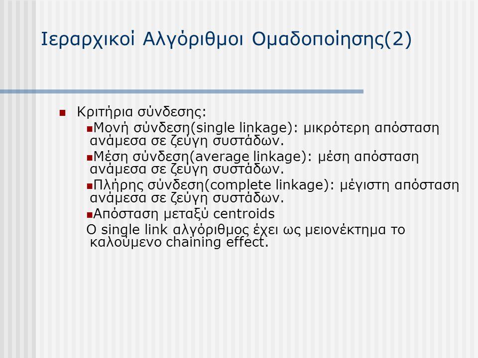 Ιεραρχικοί Αλγόριθμοι Ομαδοποίησης(2) Κριτήρια σύνδεσης: Μονή σύνδεση(single linkage): μικρότερη απόσταση ανάμεσα σε ζεύγη συστάδων. Μέση σύνδεση(aver
