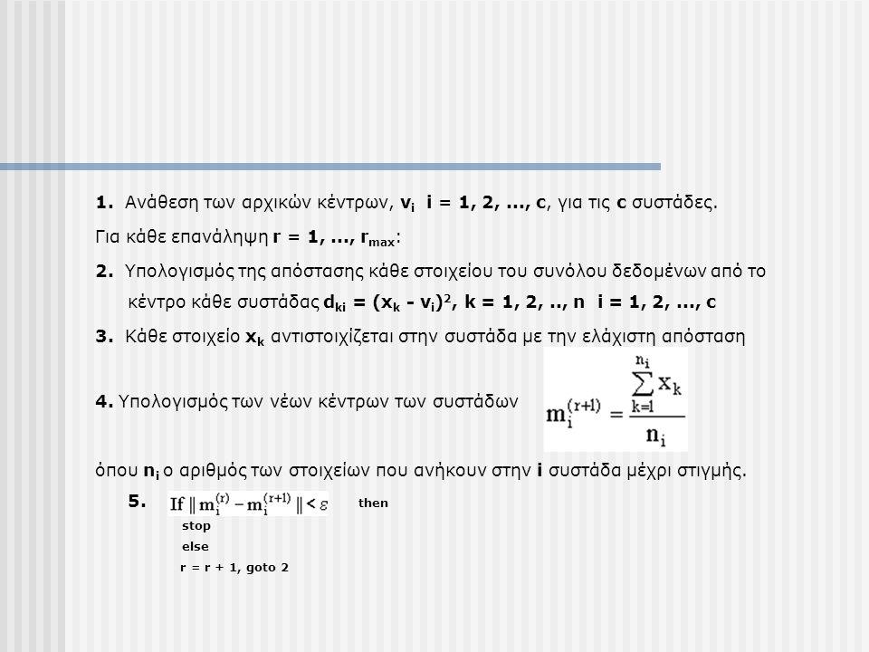 1. Ανάθεση των αρχικών κέντρων, v i i = 1, 2,..., c, για τις c συστάδες. Για κάθε επανάληψη r = 1,..., r max : 2. Υπολογισμός της απόστασης κάθε στοιχ