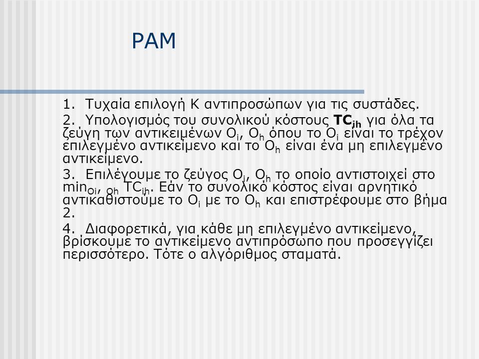 PAM 1. Τυχαία επιλογή Κ αντιπροσώπων για τις συστάδες. 2. Υπολογισμός του συνολικού κόστους TC ih για όλα τα ζεύγη των αντικειμένων O i, O h όπου το O