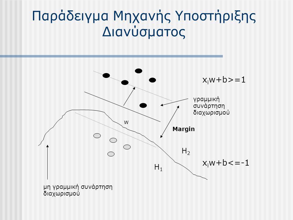 Παράδειγμα Μηχανής Υποστήριξης Διανύσματος γραμμική συνάρτηση διαχωρισμού Margin μη γραμμική συνάρτηση διαχωρισμού w H1H1 H2H2 x i w+b>=1 x i w+b<=-1