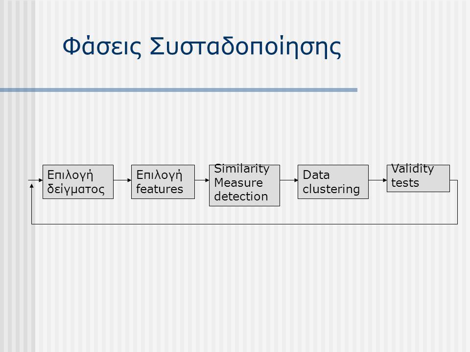Φάσεις Συσταδοποίησης Επιλογή δείγματος Επιλογή features Similarity Measure detection Data clustering Validity tests