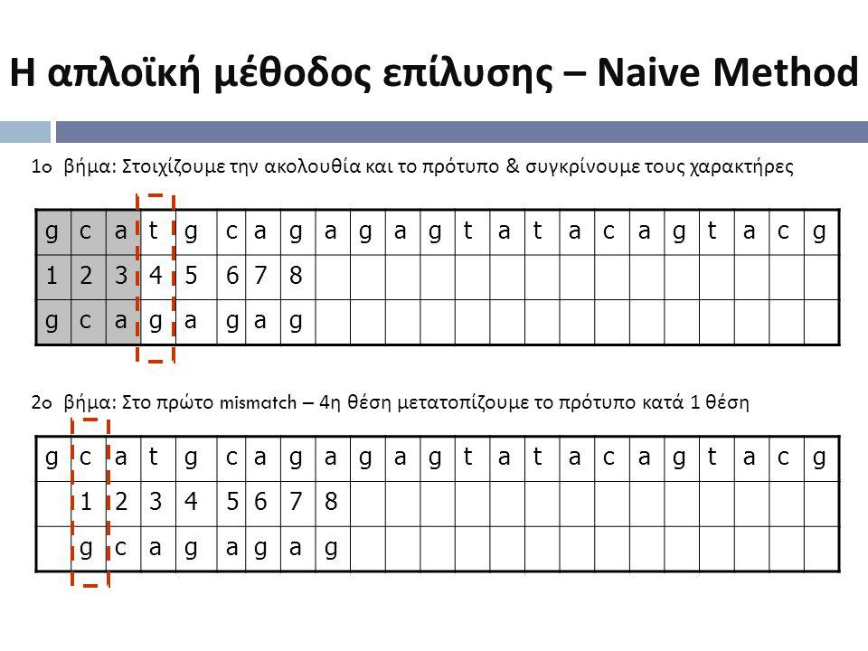 Η απλοϊκή μέθοδος επίλυσης – Naive Method gcatgcagagagtatacagtacg 12345678 gcagagag 1o βήμα : Στοιχίζουμε την ακολουθία και το πρότυπο & συγκρίνουμε τ