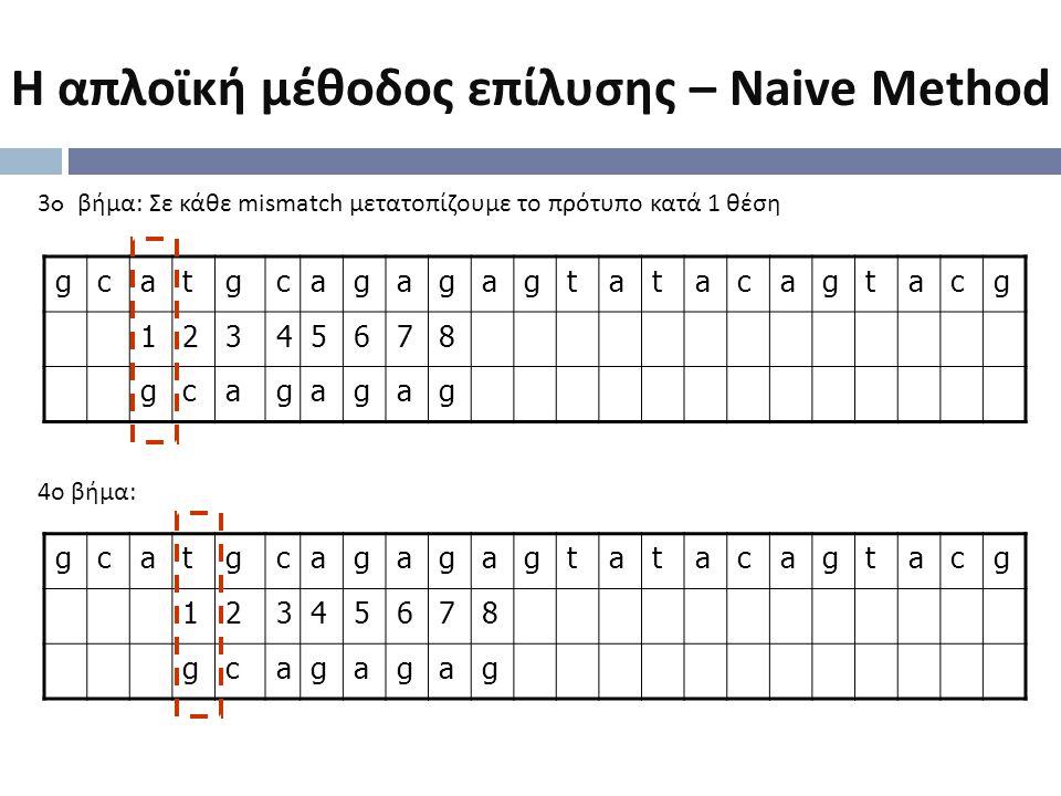 gcatgcagagagtatacagtacg 12345678 gcagagag 3o βήμα : Σε κάθε mismatch μετατοπίζουμε το πρότυπο κατά 1 θέση 4 ο βήμα : gcatgcagagagtatacagtacg 12345678