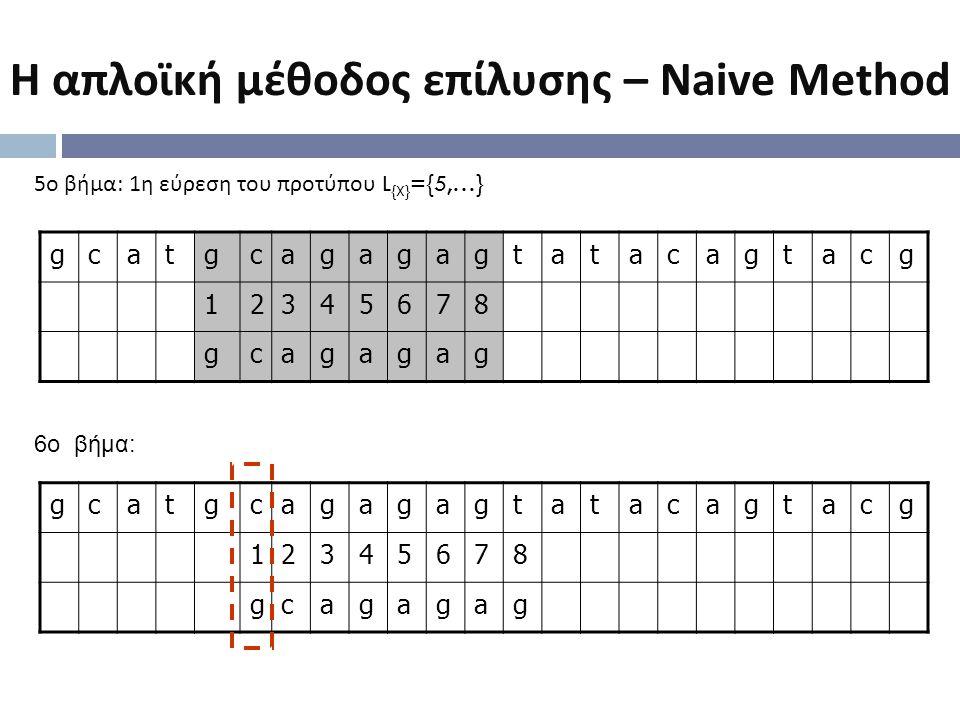 gcatgcagagagtatacagtacg 12345678 gcagagag 5 ο βήμα : 1 η εύρεση του προτύπου L {X} ={5,…} 6o βήμα: gcatgcagagagtatacagtacg 12345678 gcagagag Η απλοϊκή