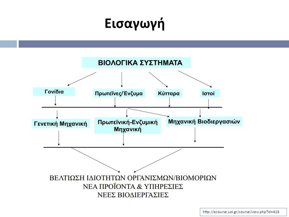 Βιοτεχνολογικά προϊόντα υψηλής προστιθέμενης αξίας Εισαγωγή http://ecourse.uoi.gr/course/view.php?id=419