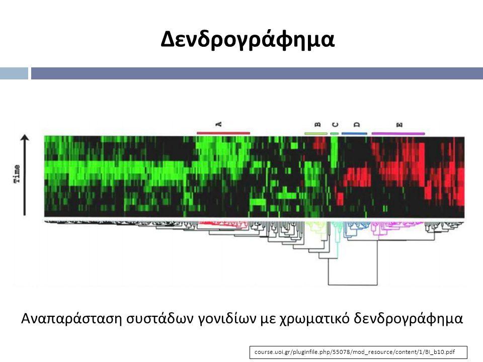 Δενδρογράφημα Αναπαράσταση συστάδων γονιδίων με χρωματικό δενδρογράφημα course.uoi.gr/pluginfile.php/55078/mod_resource/content/1/BI_b10.pdf