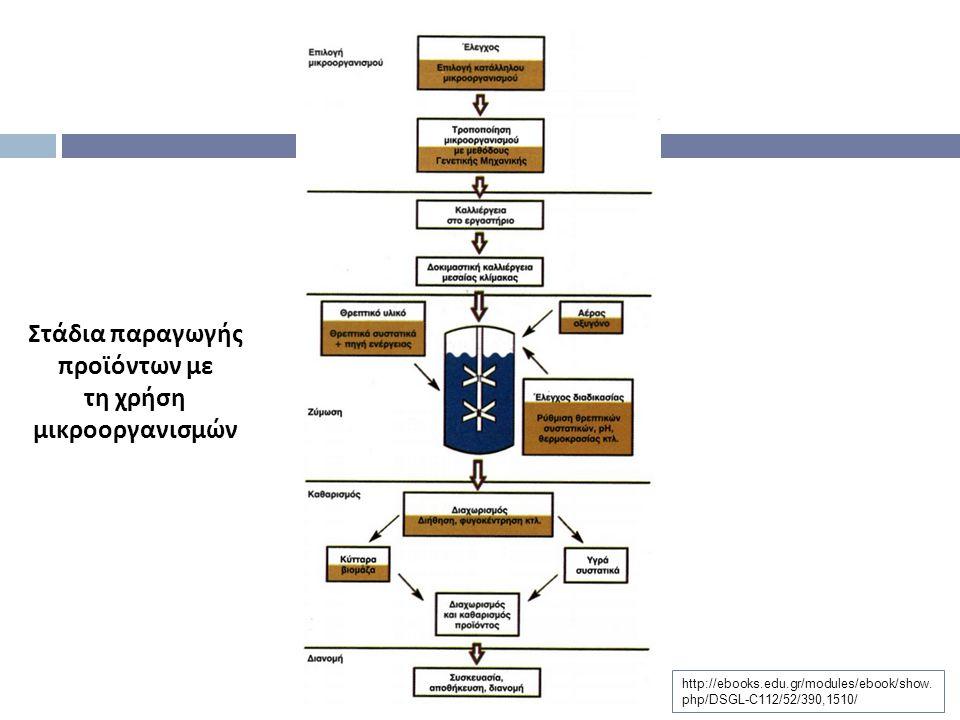 Εισαγωγή  Βιοπληροφορική είναι η διαχείριση της Βιολογίας σε όρους μορίων ( με την έννοια της Φυσικής Χημείας ) και η εφαρμογή τεχνικών πληροφορικής ( εφαρμοσμένα μαθηματικά, επιστήμη των υπολογιστών και στατιστική ) για την κατανόηση και οργάνωση πληροφορίας που σχετίζεται με τα μόρια σε μεγάλη κλίμακα.