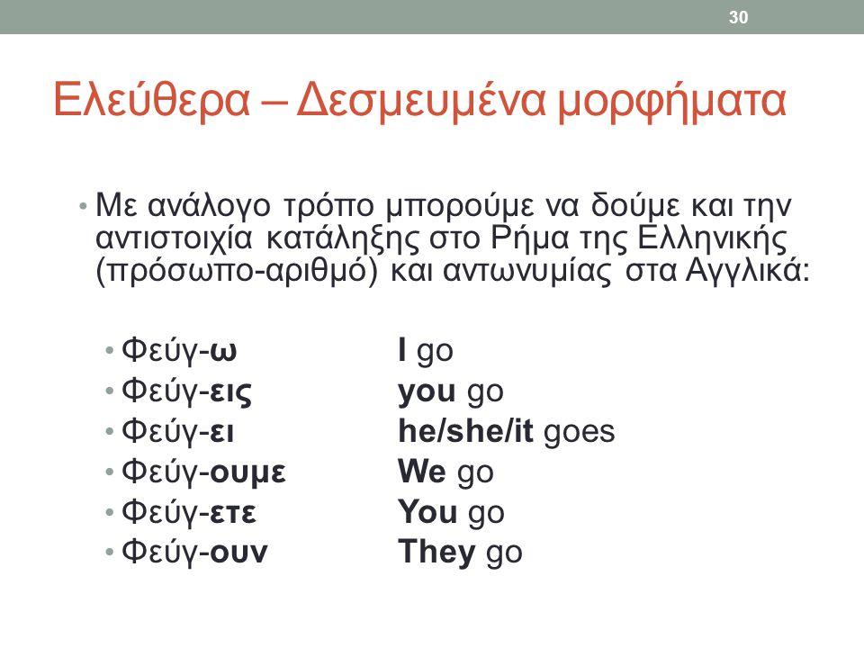 Ελεύθερα – Δεσμευμένα μορφήματα Με ανάλογο τρόπο μπορούμε να δούμε και την αντιστοιχία κατάληξης στο Ρήμα της Ελληνικής (πρόσωπο-αριθμό) και αντωνυμίας στα Αγγλικά: Φεύγ-ωΙ go Φεύγ-ειςyou go Φεύγ-ειhe/she/it goes Φεύγ-ουμεWe go Φεύγ-ετεYou go Φεύγ-ουνThey go 30