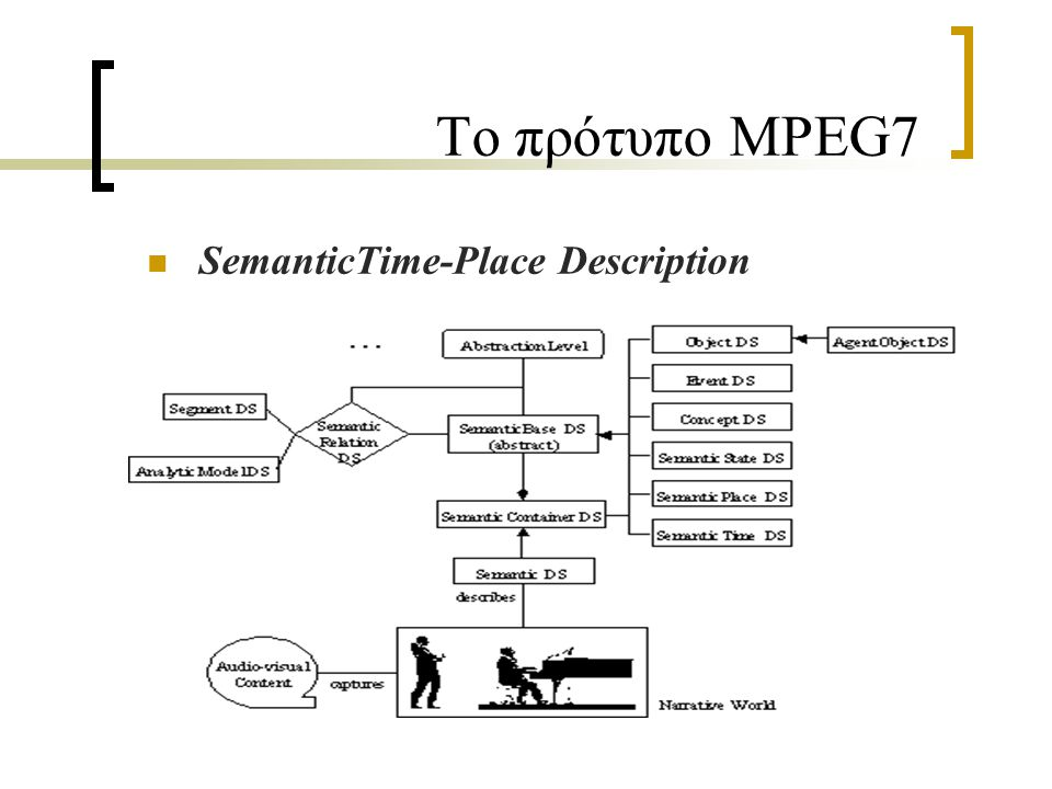Το πρότυπο MPEG7 SemanticTime-Place Description