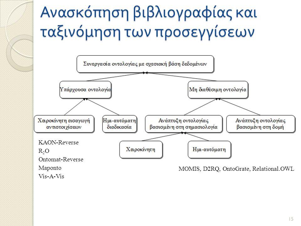 Ανασκόπηση βιβλιογραφίας και ταξινόμηση των προσεγγίσεων 15 MOMIS, D2RQ, OntoGrate, Relational.OWL KAON-Reverse R 2 O Ontomat-Reverse Maponto Vis-A-Vis